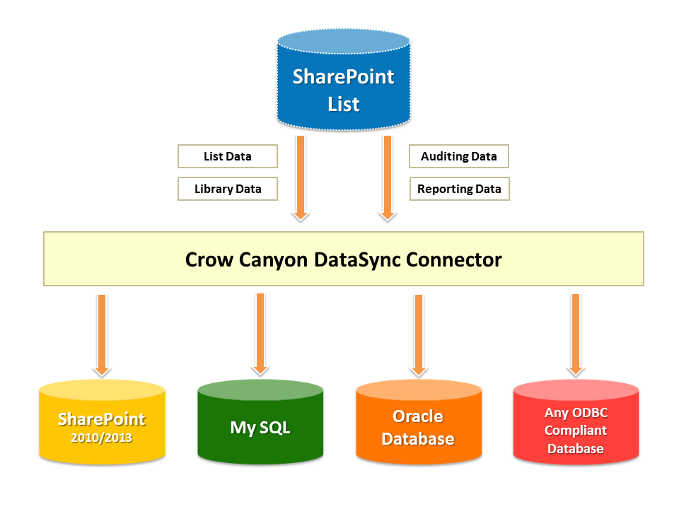 Crow Canyon DataSync for SharePoint
