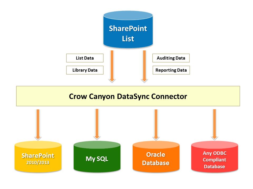 CrowCanyonDataSync