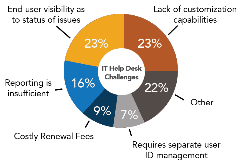 it help desk challenges by crow canyon