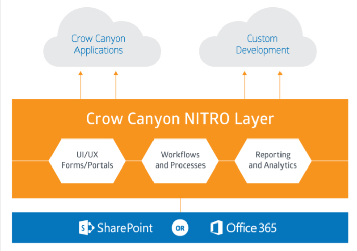 Nitro Application Layer for SharePoint and Office 365