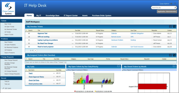 remote it help desk dashboard