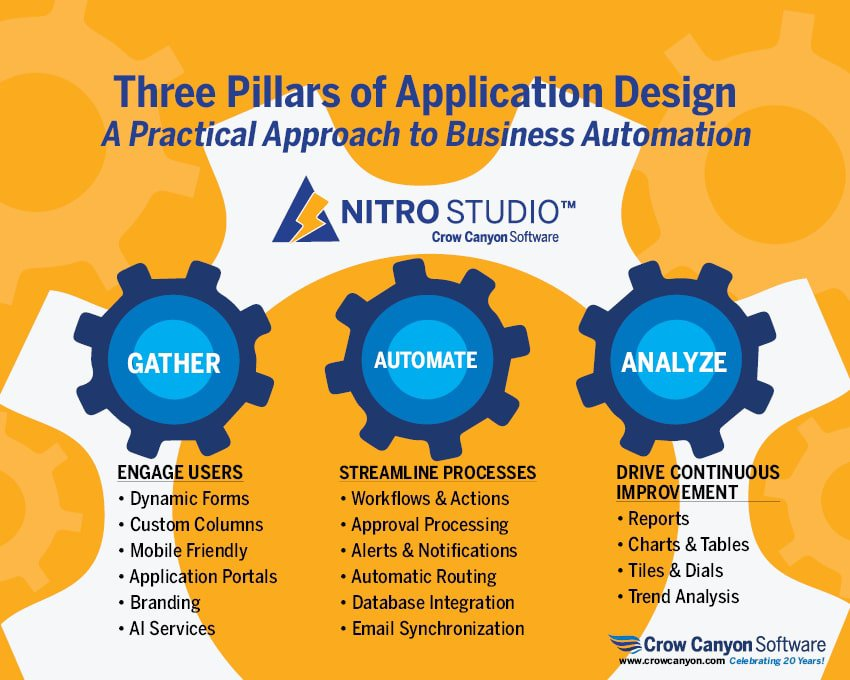 Infographic: Three Pillars of Application Design